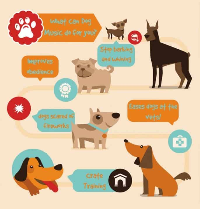 a graphic showing how dog music can soothe dogs